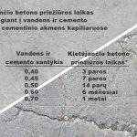 Kietėjančio betono priežiūros laikas atsižvelgiant į vandens ir cemento santykį